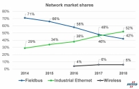 Industrial Ethernet now bigger than fieldbuses
