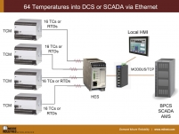 64 temperatures into SCADA via Ethernet