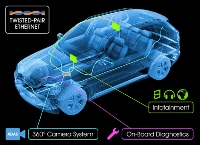 Ethernet for cars consortium launched