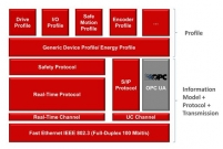 OPC UA companion standard for Sercos