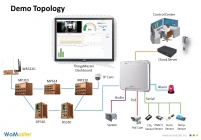 Intelligent control room solutions
