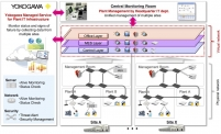 First plant-wide implementation of SDN in Japan