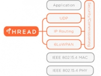 Thread-ready XBee module