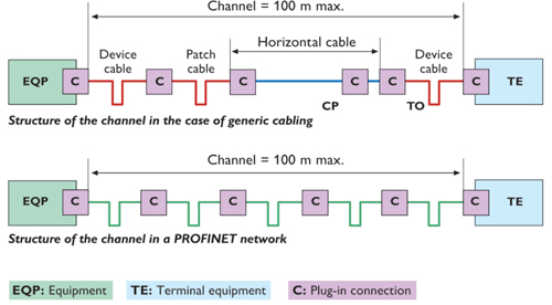 the industrial ethernet book knowledge technical articles the absolute channel segment length using fast ethernet under profinet rules is 100m however the introduction of connectors in the equipment to