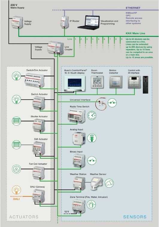 IEB69_p10_8 the industrial ethernet book articles technical articles knx lighting control wiring diagram at gsmx.co
