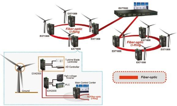 wind turbine control systems book pdf