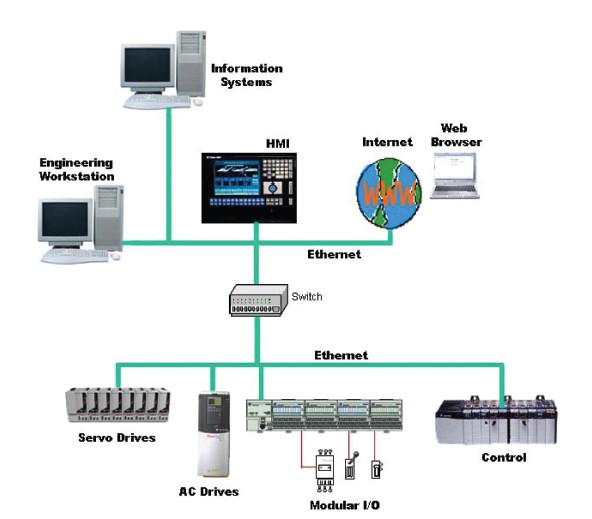 Opinions On Industrial Control System