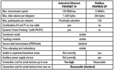 Peachy Profinet Wiring Diagram Wiring Diagram Wiring Digital Resources Timewpwclawcorpcom