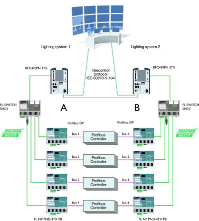 The industrial ethernet book articles case studies redundant this diagram shows the architecture of the network redundancy concept used to guarantee reliability of airport lighting ccuart Images