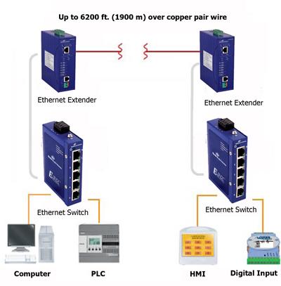 Wiring Diagram Ethernet Extender Data Wiring Diagrams