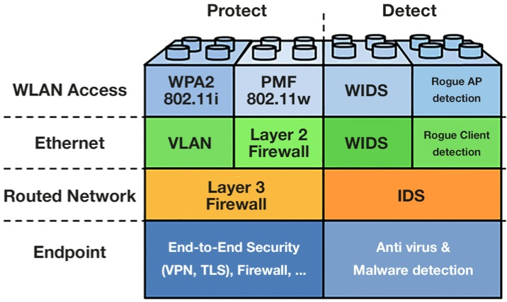 wlan security threats Regularly checking your wlan for vulnerabilities will help keep your network safe network security is a  5 steps for assessing your wireless network security.