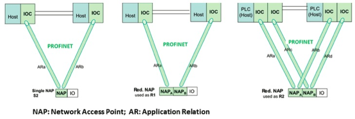 the industrial ethernet book knowledge technical articles its high accuracy time stamping profinet provides a standardized ieee 1588 solution including archiving and control