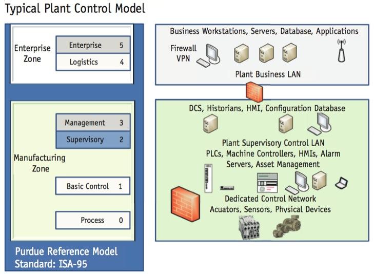 compare cloud security référence model