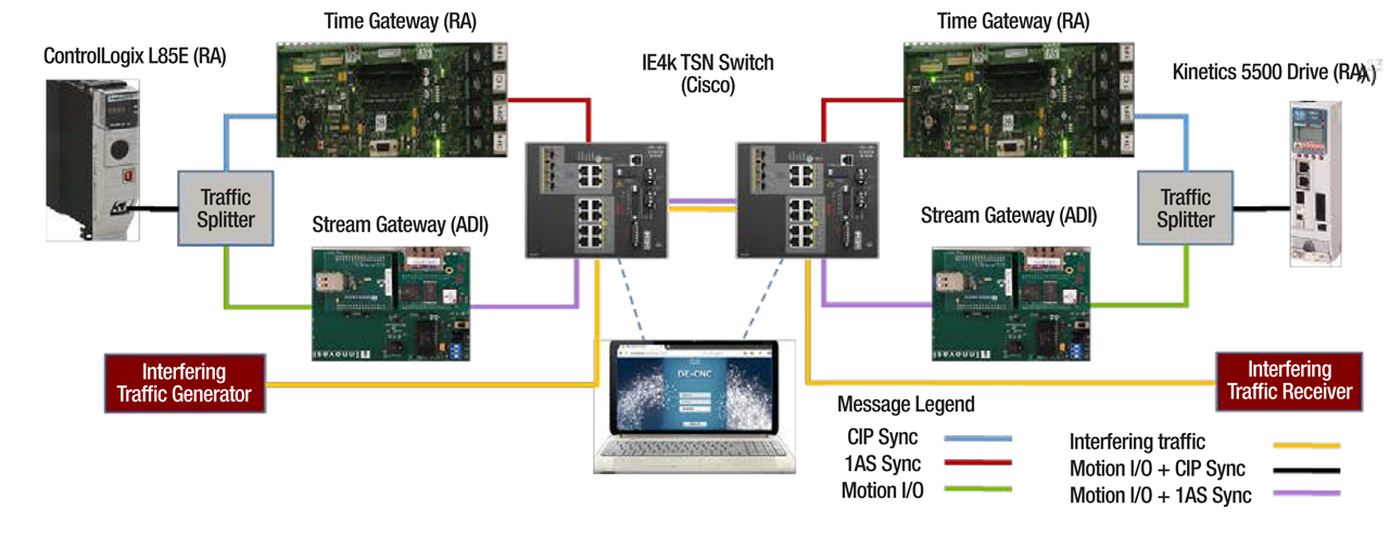Time Sensitive Networking Test Bed Results
