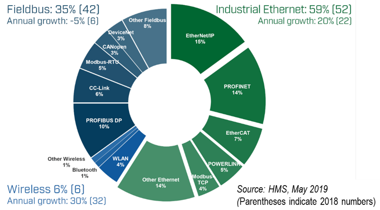 Industrial Ethernet solutions have been growing. Fieldbus and sensor networks form a shrinking portion.