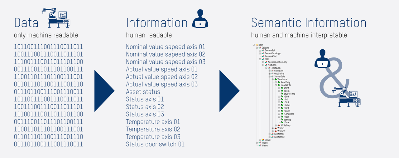 OPC UA Information model provides semantic information which is human readable and machine interpretable.
