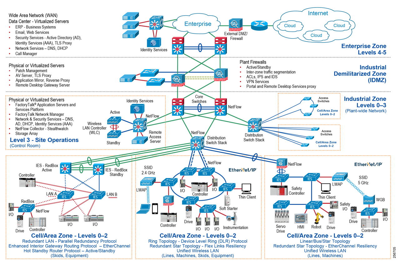 One of the challenges facing industrial operations is the industrial hardening of standard Ethernet and IP-converged IACS networking technologies to take advantage of the business benefits associated with IIoT. A high-availability network architecture can help to reduce the impact of a network failure on a mission-critical IIoT IACS application.