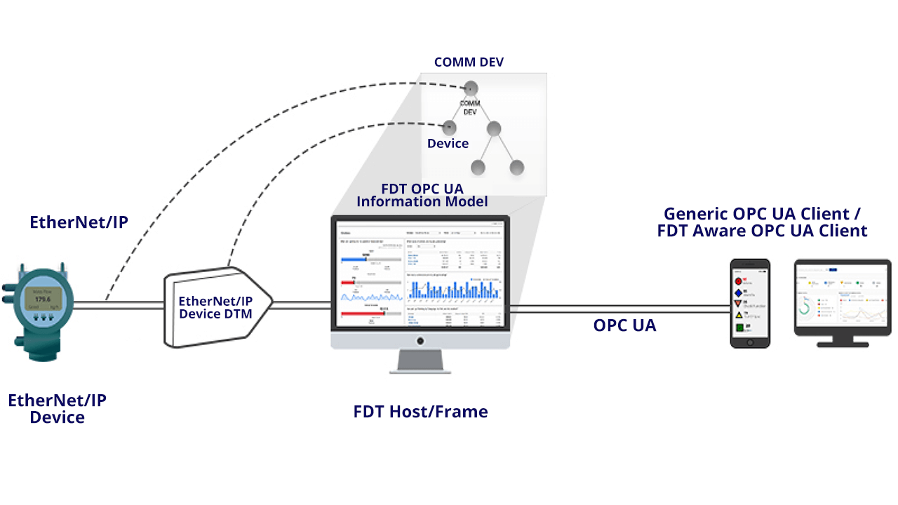 EtherNet/IP field device connected to FDT Host.