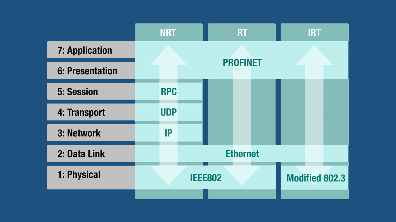 PROFINET Over Industrial WLAN Infrastructure