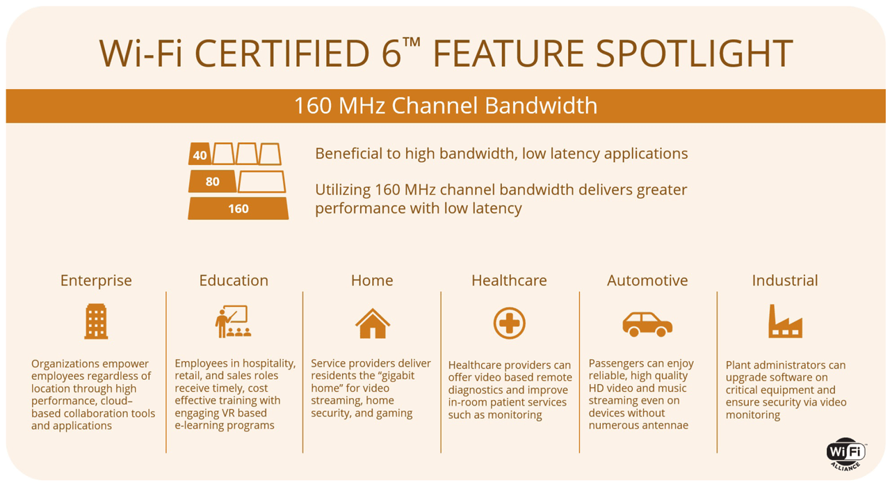 The ability to utilize 160 MHz channels increases bandwidth to deliver greater performance with low latency.