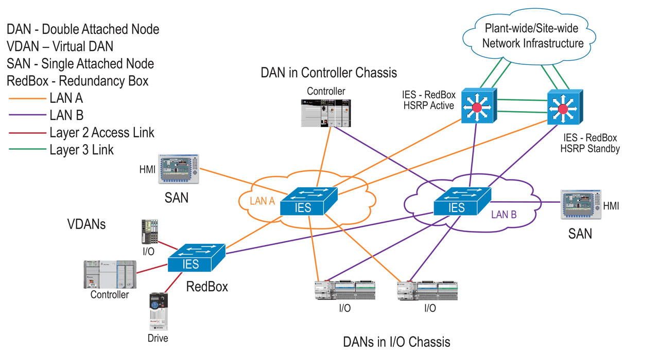 Plantwide System Architecture