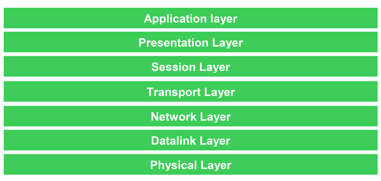 The seven layers of the OSI model.