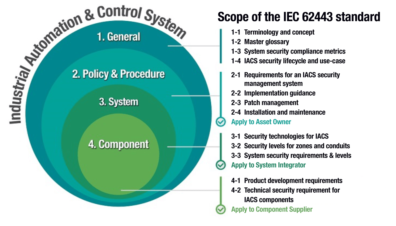 IEC 62443 includes guidelines for different parts of a network and different responsibilities for those using the network.