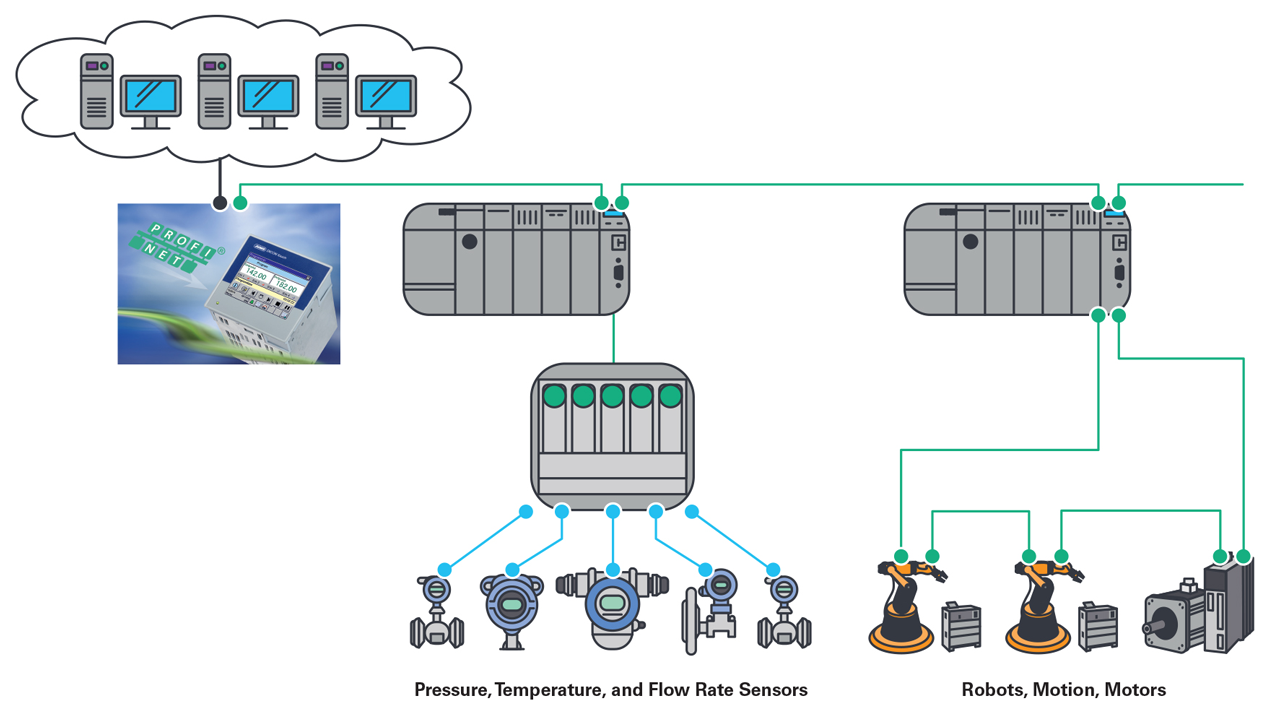 An application example of the various participants in a networked factory.