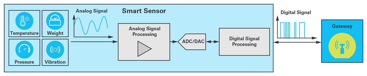 Transformation from a simple analog sensor to a smart sensor. A smart analog sensor includes the complete signal chain and the processing unit.