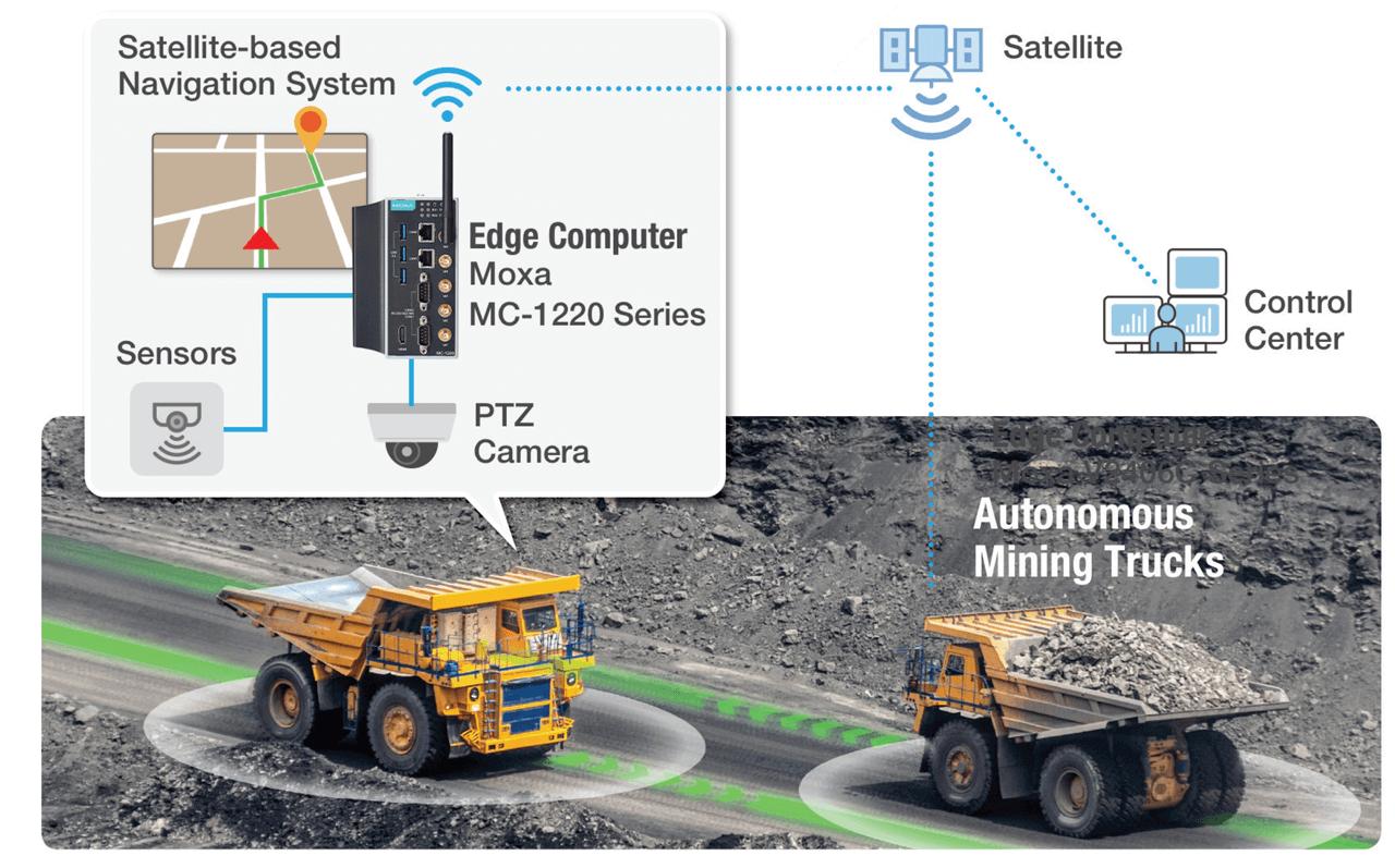 Autonomous Haulage Systems (AHS).