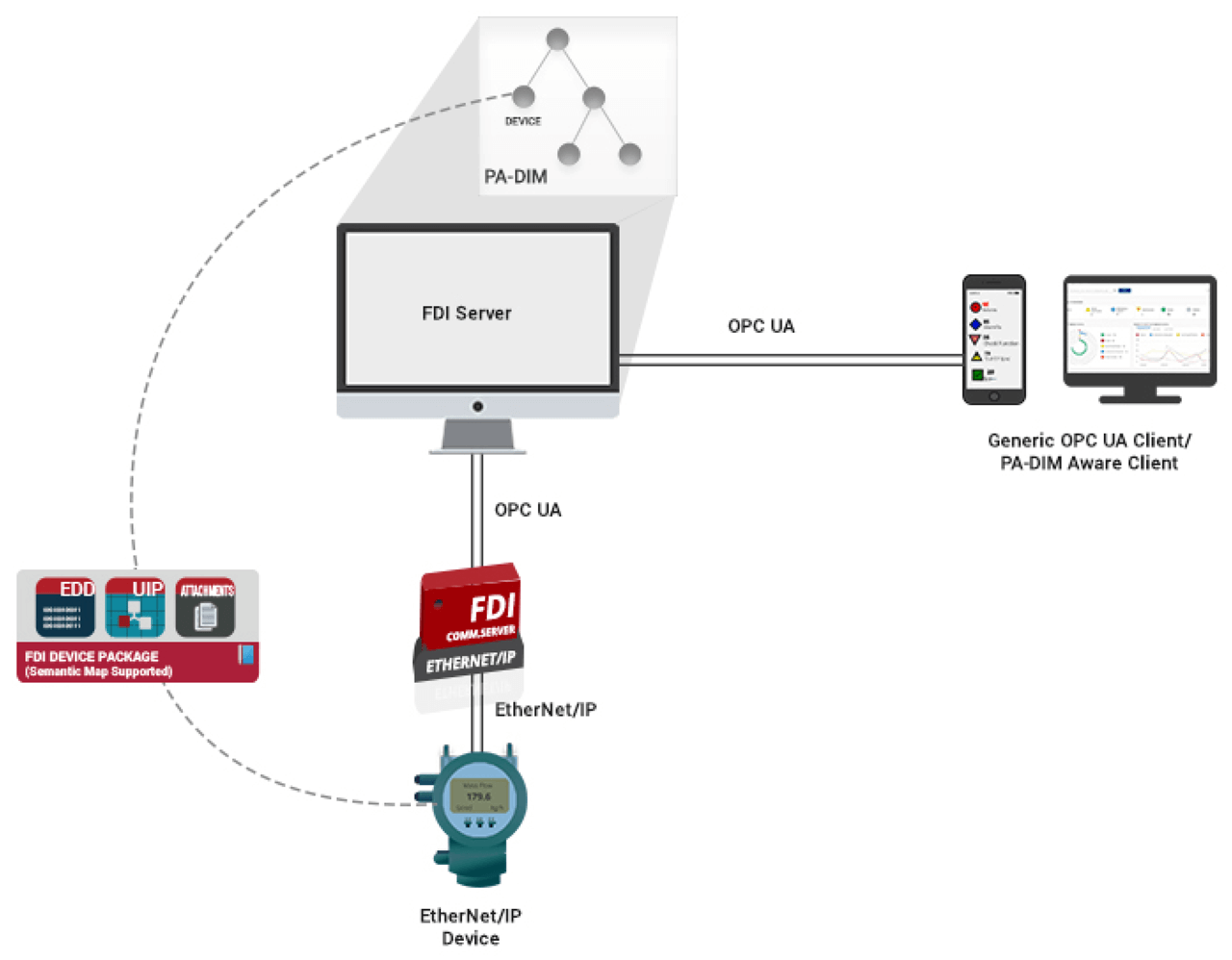 EtherNet/IP Device connected to PA-DIM Server.