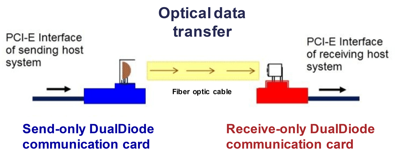 Example of a Data Diode placed between an OT and IT proxies.