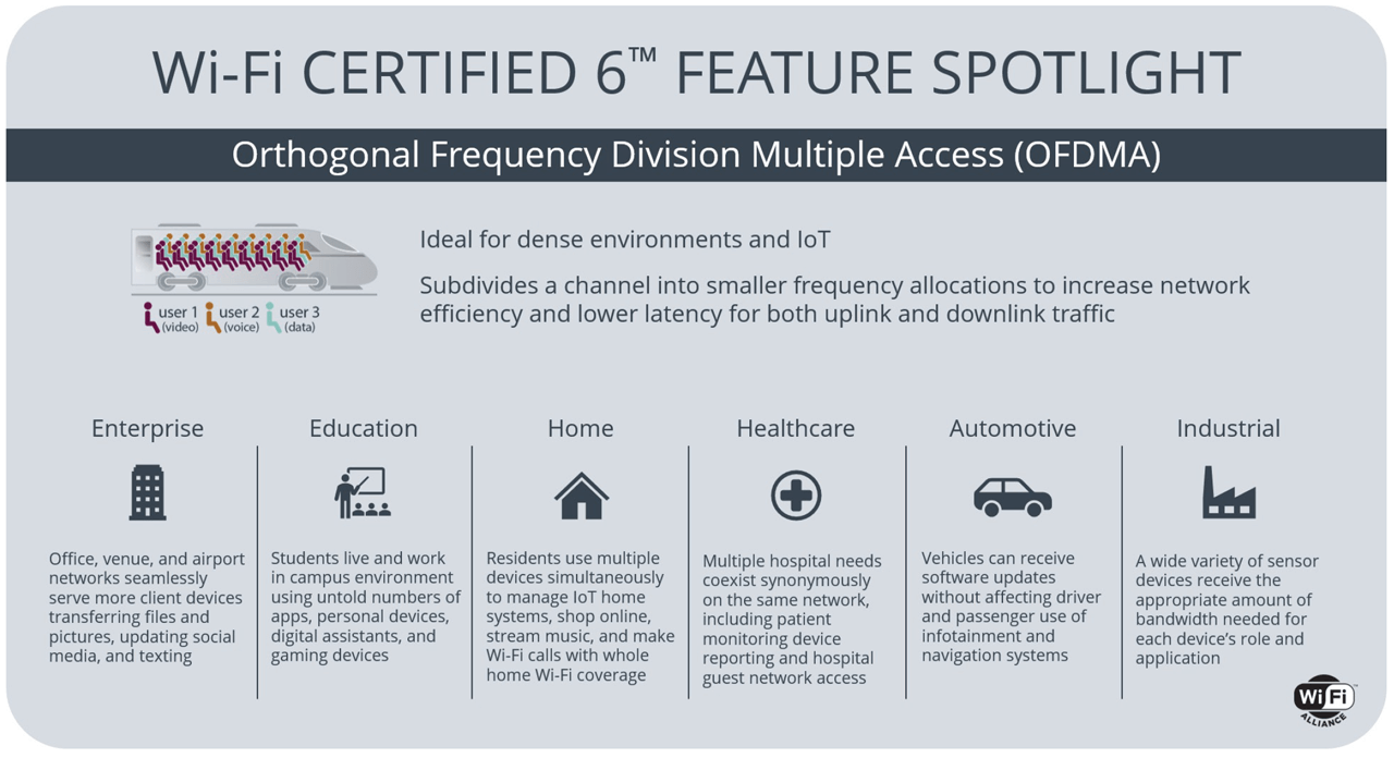 Orthogonal frequency division multiple access effectively shares channels to increase efficiency and lower latency for uplink and downlink traffic in high demand environments.