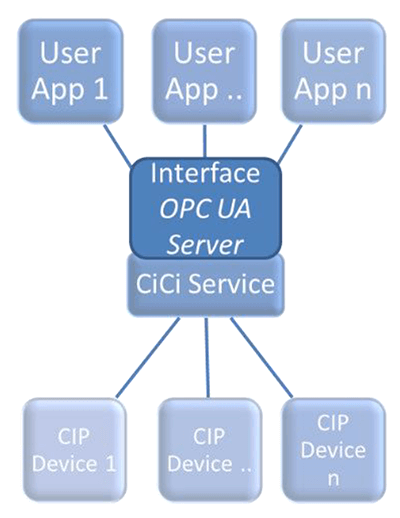 Common Industrial Cloud Interface Services.