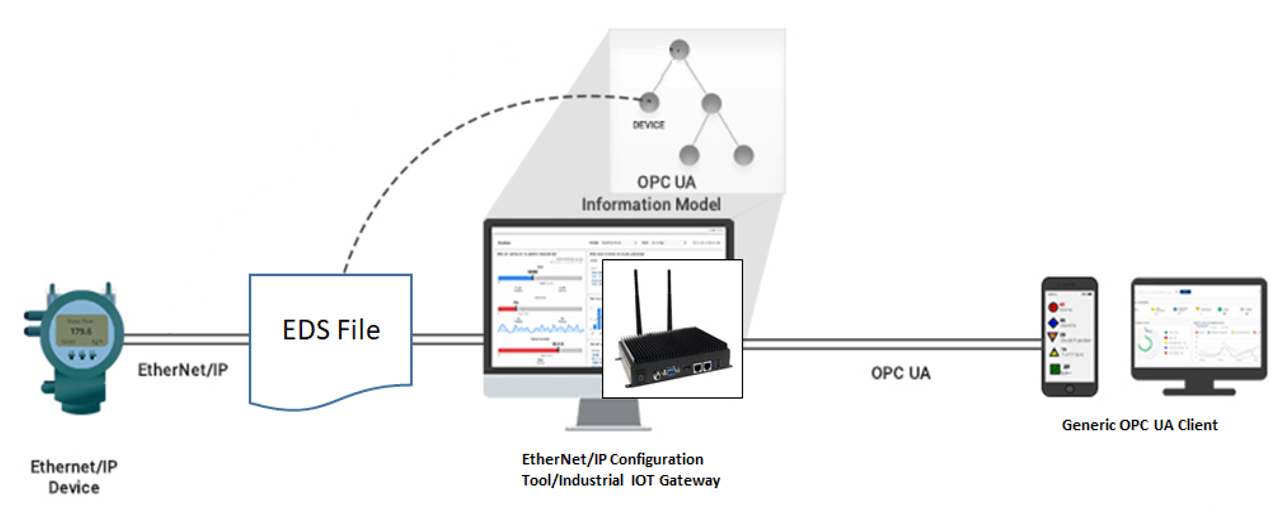 EDS supported EtherNet/IP OPA UA Server.