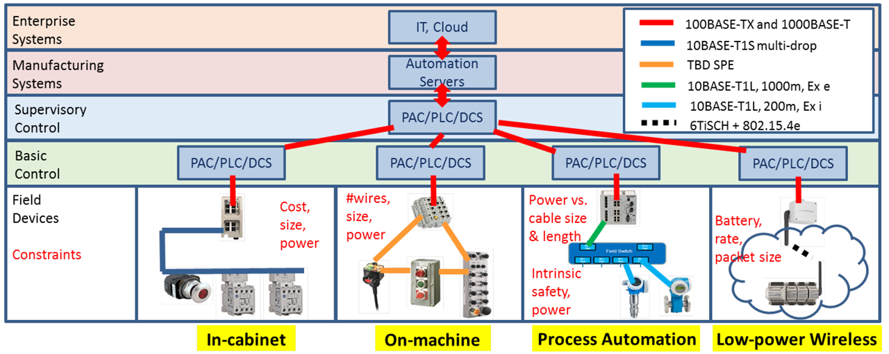 Candidate constrained application areas for EtherNet/IP.