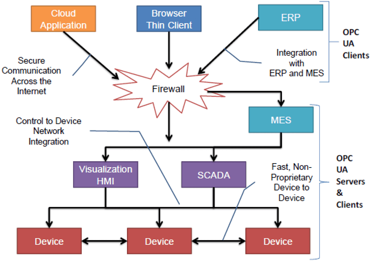 Scope of OPC UA Within an Enterprise.
