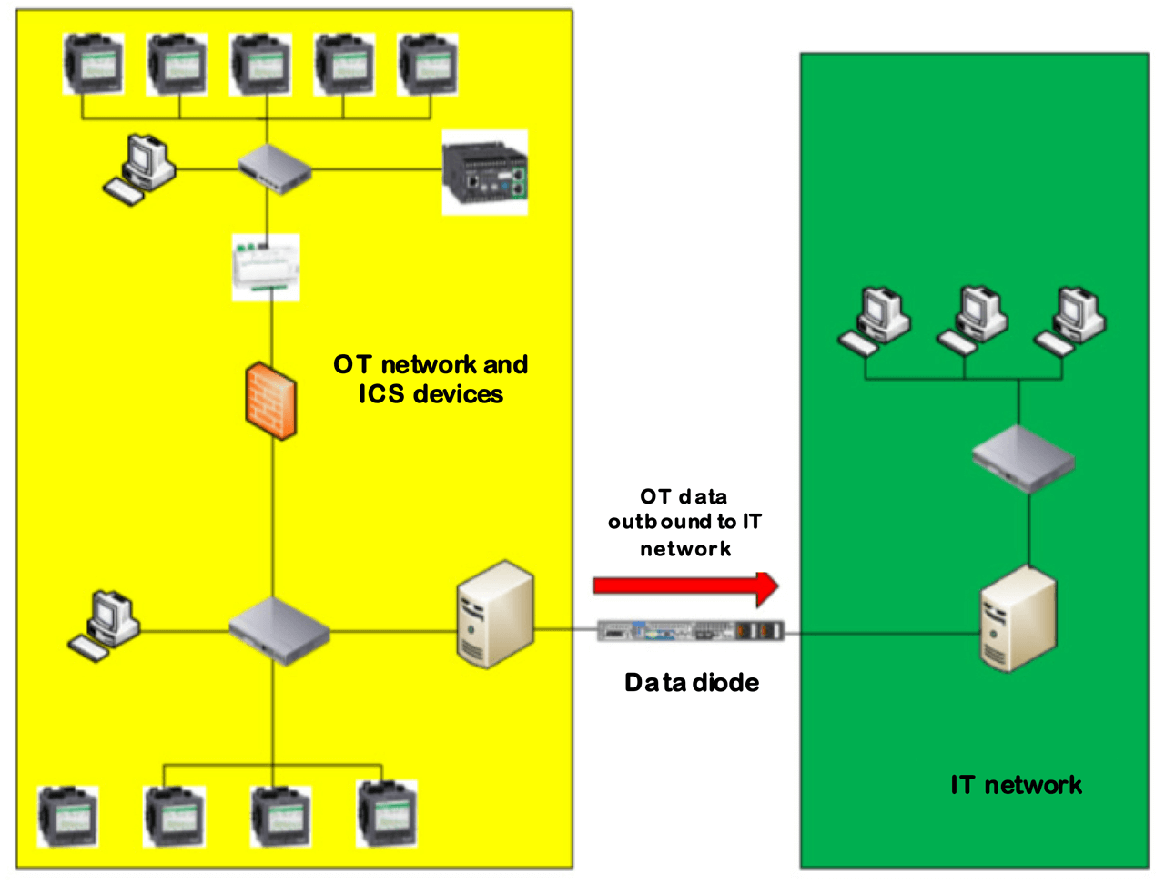 Example of a Data Diode placed between OT and IT networks.