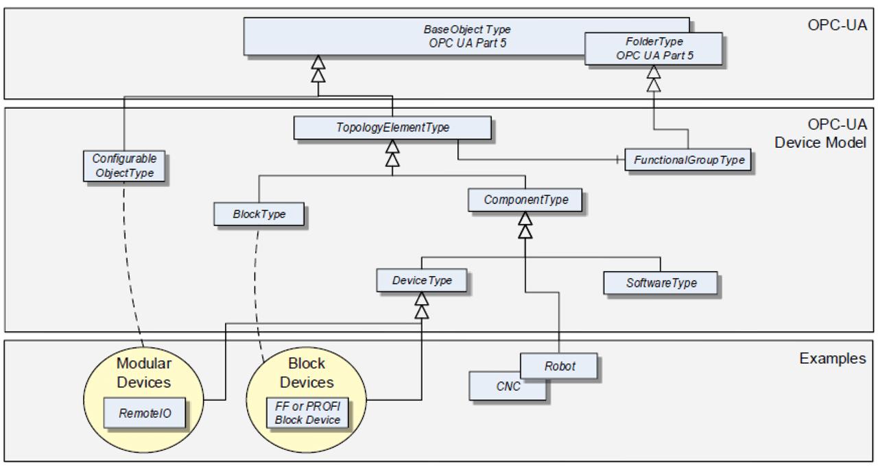 OPC UA Device Model.