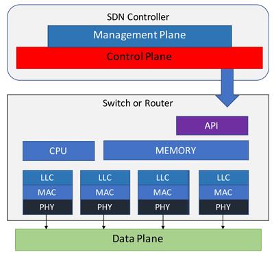 Industrial network infrastructures