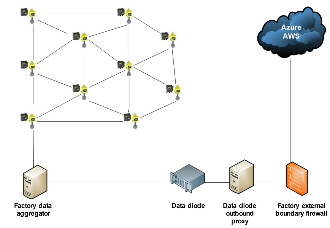 Example of data diode protecting factory external boundary while forwarding data to the cloud.