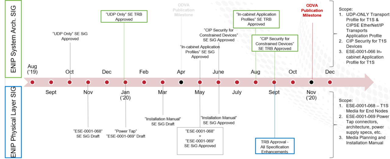 ODVA SIG technical development group proposed timeline.