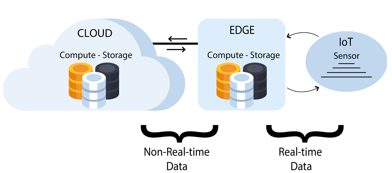 A first step toward implementing effective edge computing solutions is to identify the IoT applications that require a real-time response.