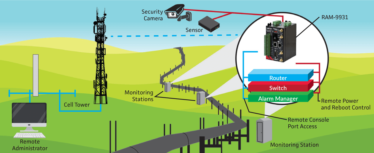 Illustration above shows modular cellular-based network with control at the edge. Equipment at remote sites connect to a cellular RTU, which has built-in processing capabilities. So if the network is unresponsive, the cellular RTU can still perform all control activities.
