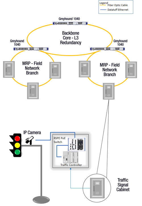 Traffic network system architecture diagram