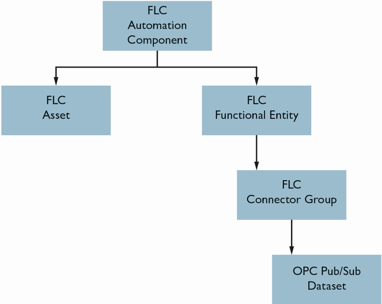Separating the hardware and function in the FLC information model allows the flexible combination of different functions in one automation component based on Pub/Sub datasets.