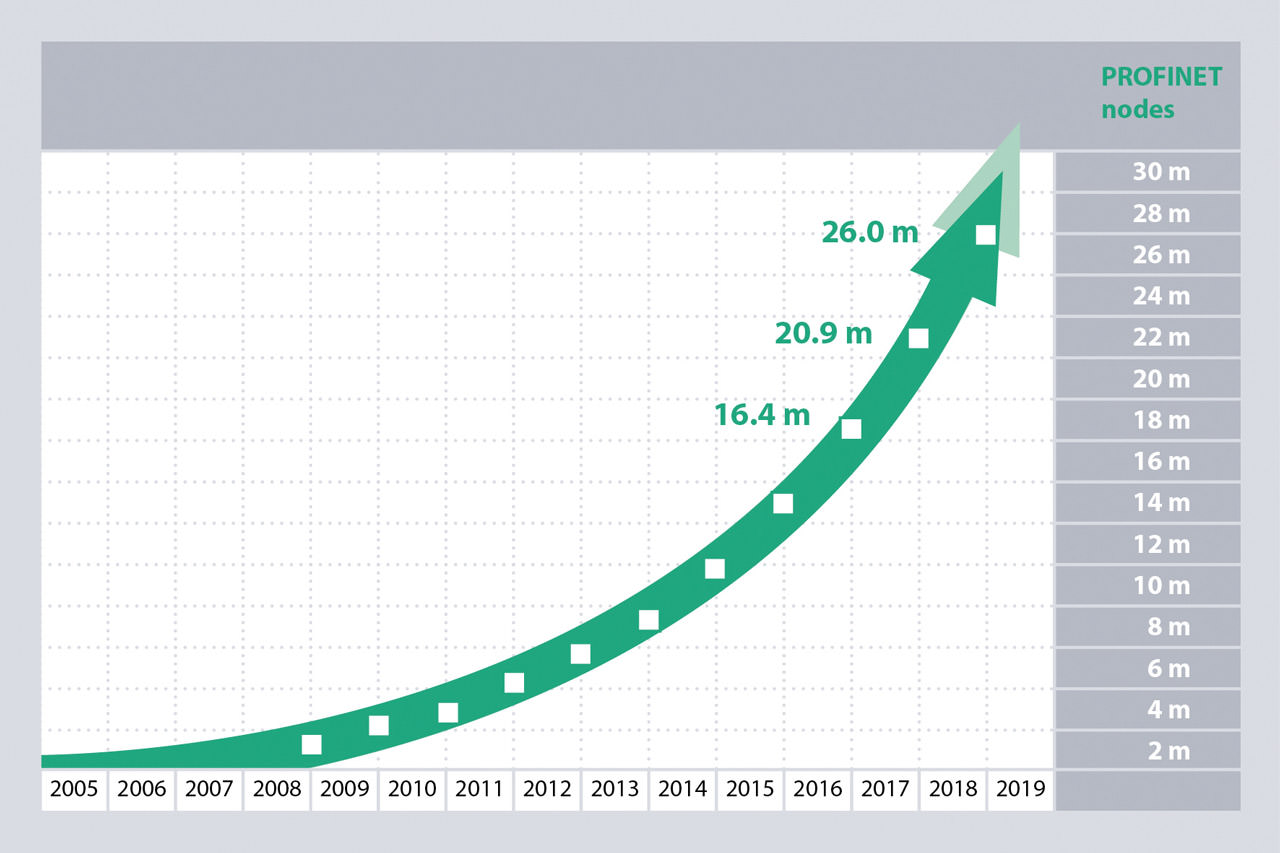 Ethernet-based protocols, including the arc of PROFINET shown here, are growing rapidly.