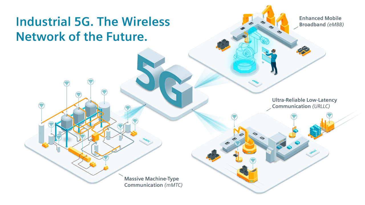 Industrial 5G graphic