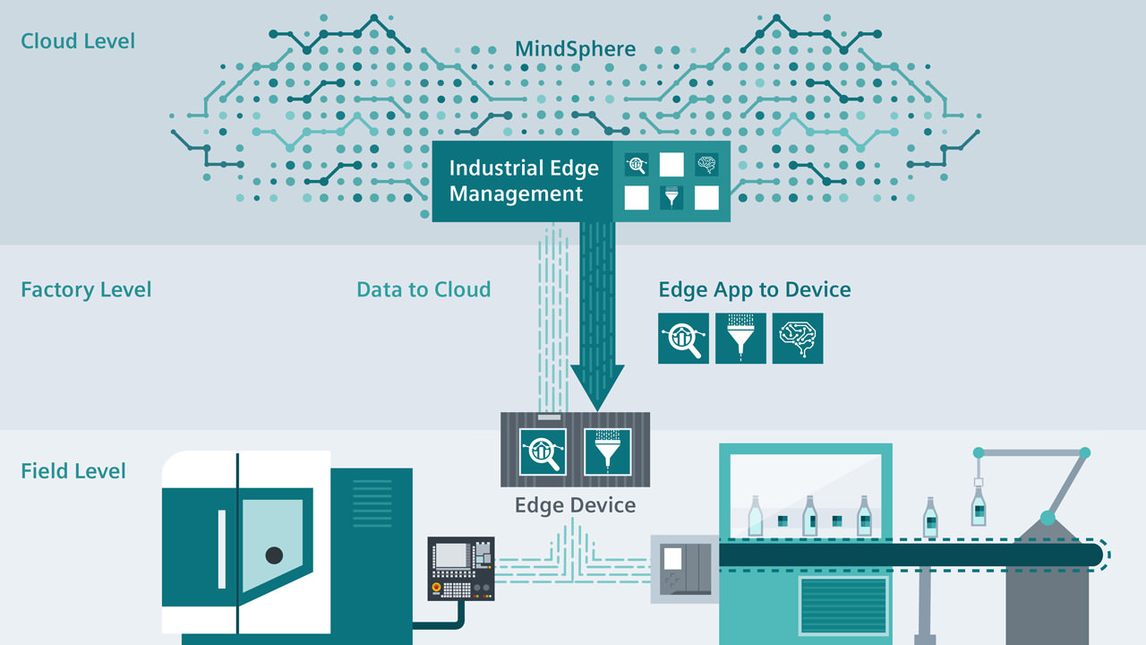 Industrial edge enables flexible management of software and industrial edge devices.
