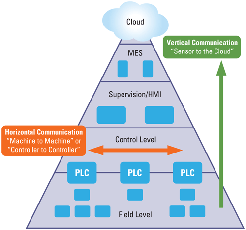 Automation pyramid and consistency.